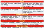 Список продуктов рекомендуемые к употреблению при гастрите желудка